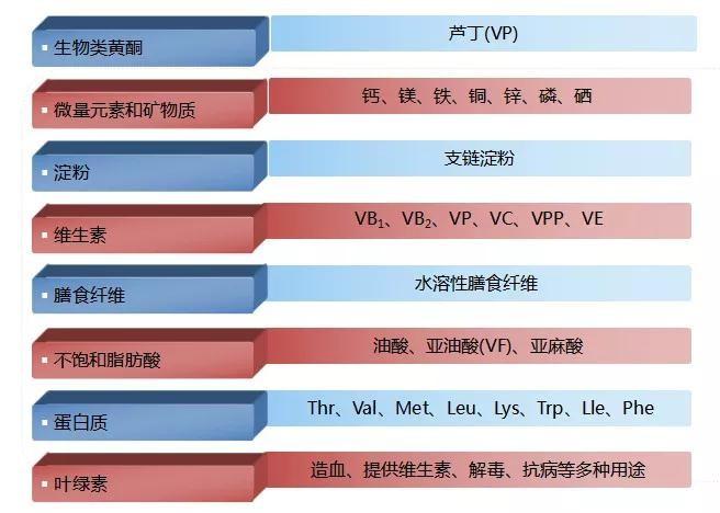 beplay体育app茶营养成份表